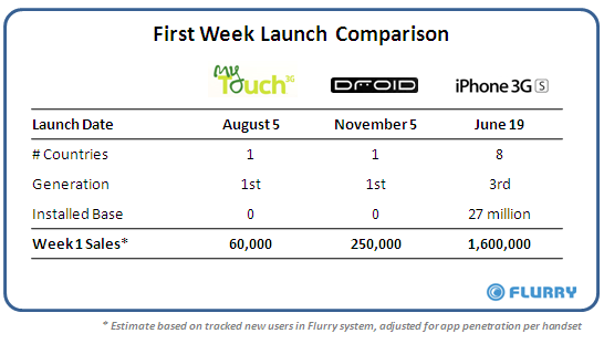 myTouch-Droid-3GS-1stWeek