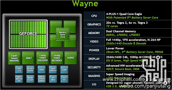 wayne NVIDIA tegra 4