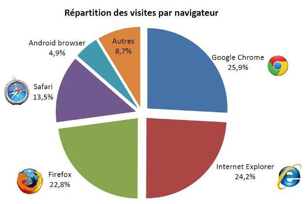 repartition des visites par navigateur 2013