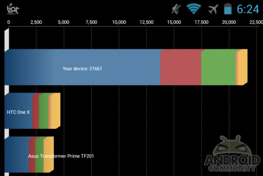 Test Benchmark Snapdragon S800 19066