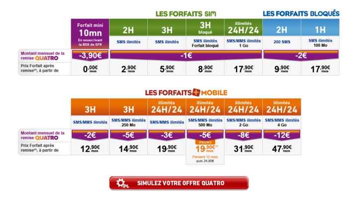 offre quatro forfait la poste mobile