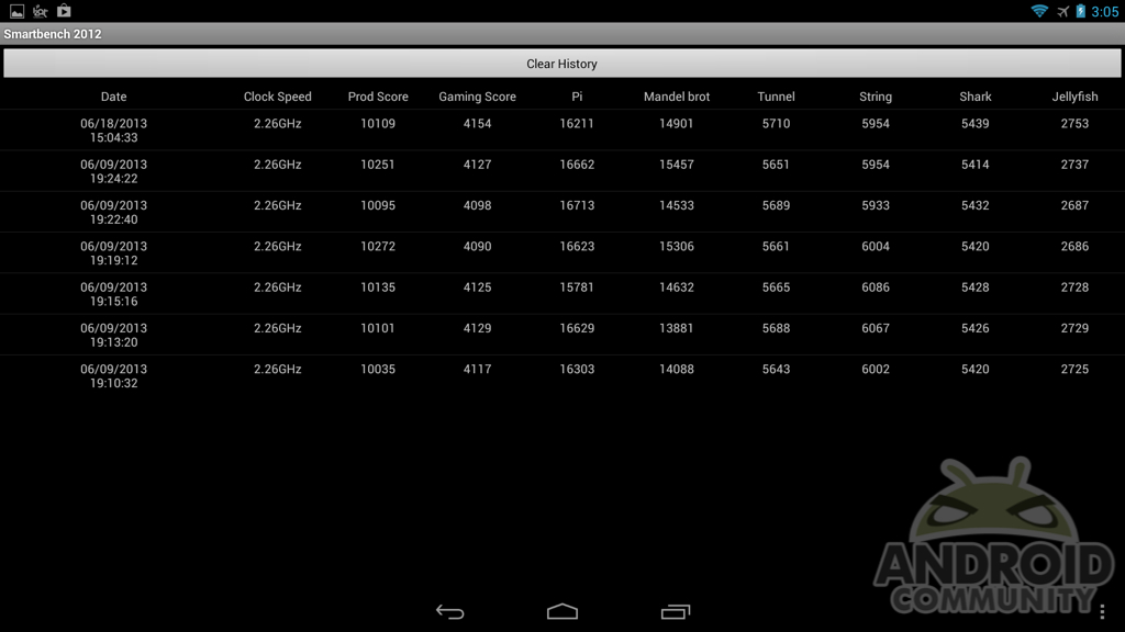 Test Benchmark Snapdragon S800 19067
