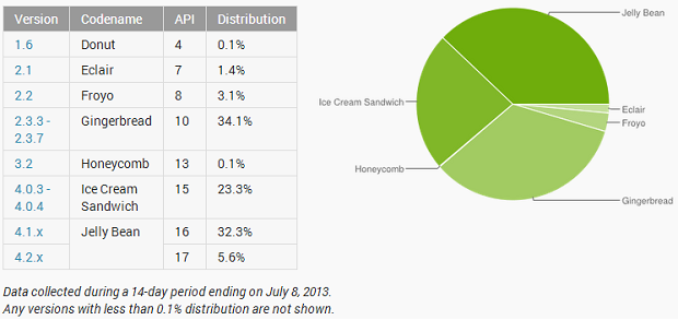 rapport mensuel android distribution 0907
