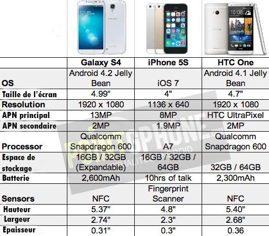 galaxy s4 vs iphone 5s vs htc one comparaison. Black Bedroom Furniture Sets. Home Design Ideas