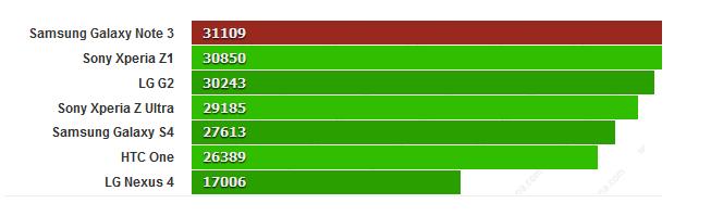 Test Galaxy Note 3 sur AnTuTu : plus le resultat est petit, mieux c'est