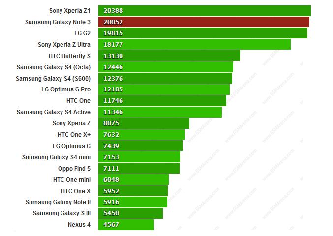 Test Galaxy Note 3 sur Quadrant : plus le resultat est petit, mieux c'est