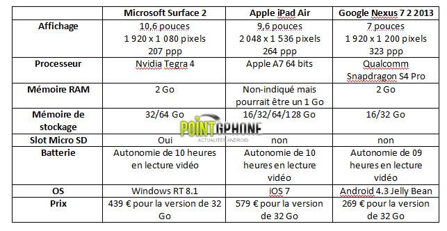 ipad air vs nexus 7 2013 vs surface 2 231001