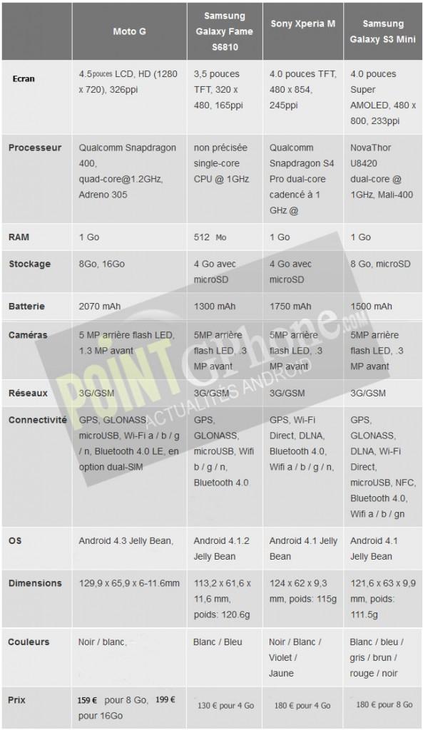 Moto G vs Galaxy S3 Mini vs Xperia M vs Galaxy Fame