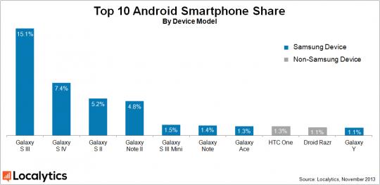 part de marché android samsung 121102