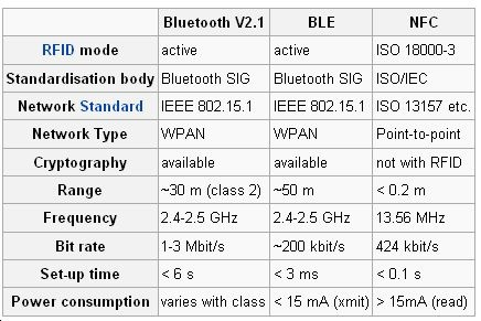 Bluetooth vs NFC 0512
