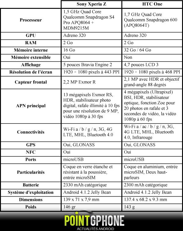 Xperia Z vs HTC One Tableau