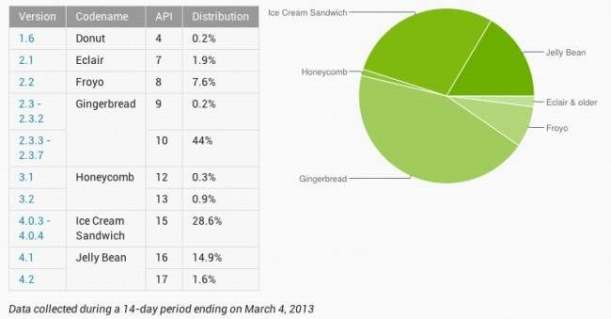 android-distribution-march-650x339