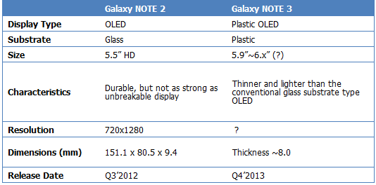 galaxy note 2 VS galaxy note 3 rumeurs