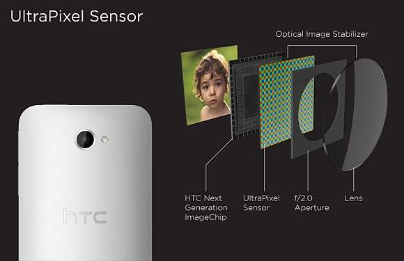 htc one ultrapixel