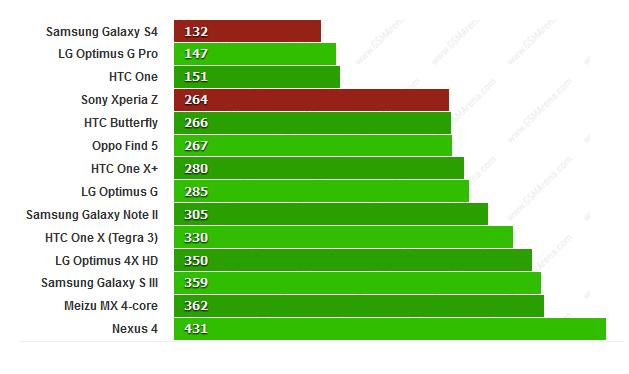 sony xperia Z VS Samsung Galaxy S4 test performance BenchmarkPi