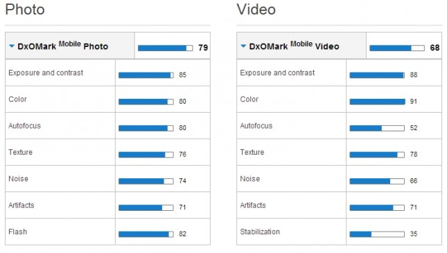 DxOMark-Samsung-Galaxy-S4-overview-645x366