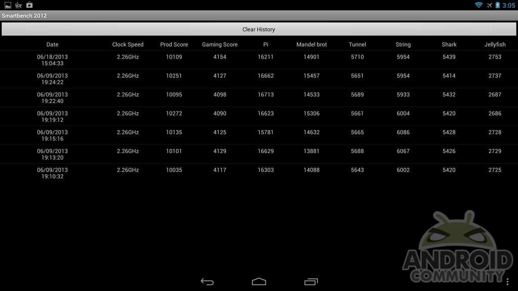 Test Benchmark Snapdragon S800 19067