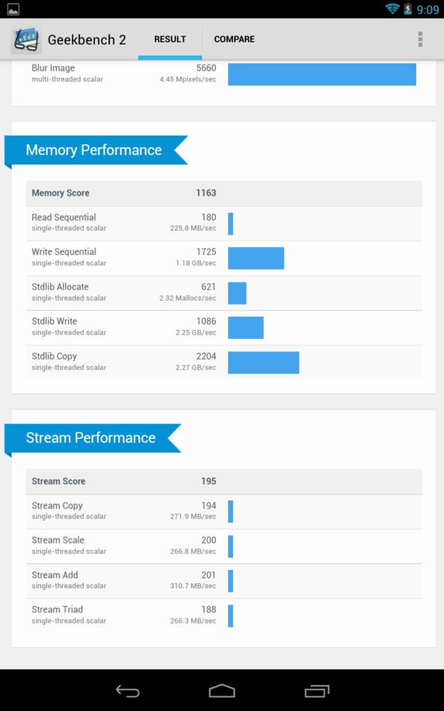 Nexus 7 2013 vs Nexus 7 2012 test benchmark 28077