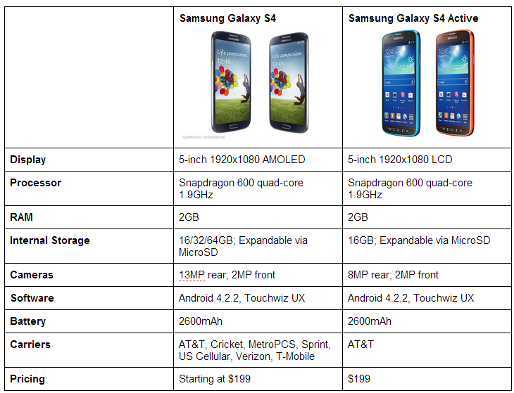 galaxy s4 active VS galaxy S4 original