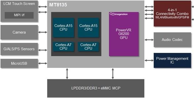 processeur quatre coeurs mediatek mt8135