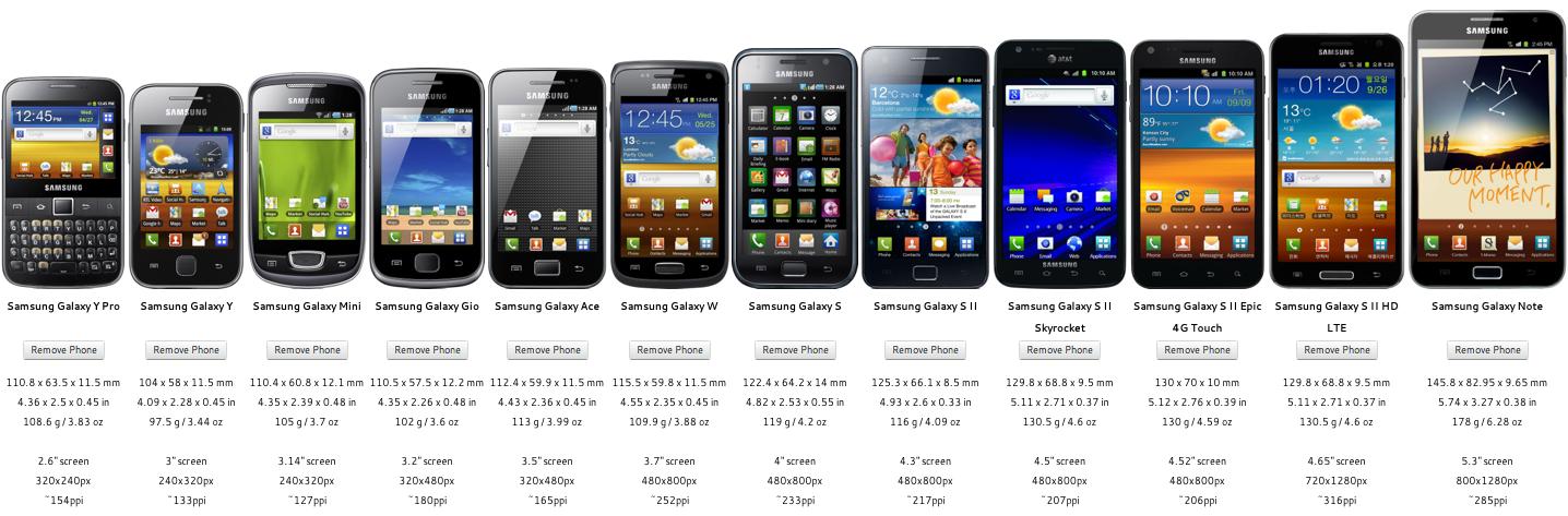 quelle taille doit avoir l u2019 u00e9cran du smartphone id u00e9al