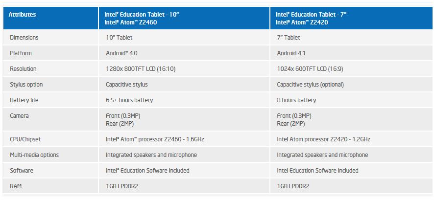 intel education tablet 06081
