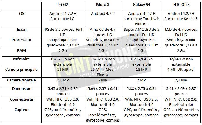 lg g2 vs Moto x vs galaxy s4 vs htc one 080801