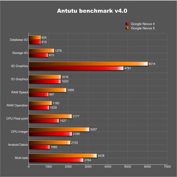nexus 5 benchmark 270902