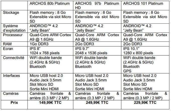 caracteristiques techniques archos platinum