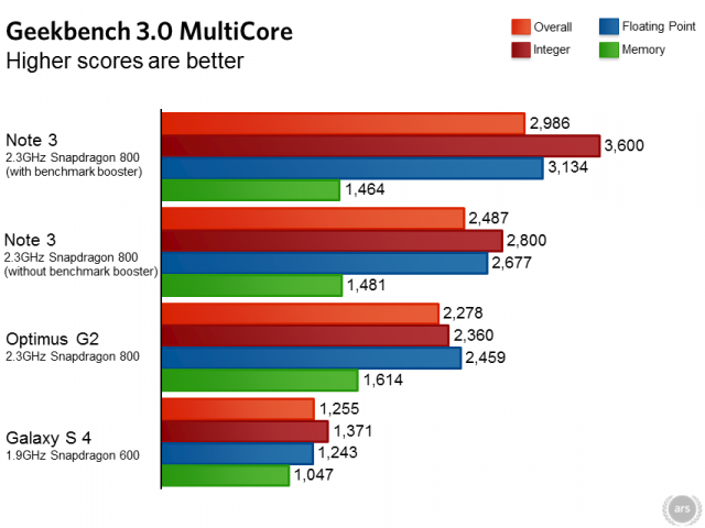 galaxy note 3 benchmark 021001