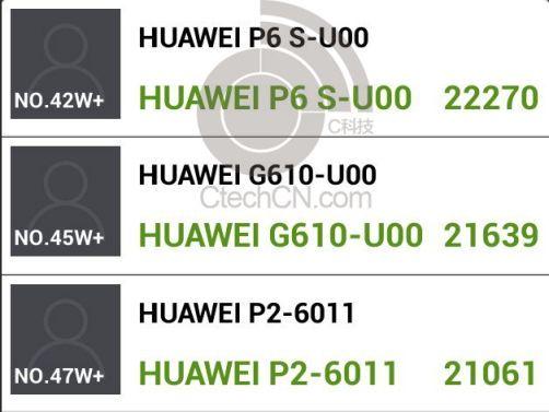 huawei p6s 211002