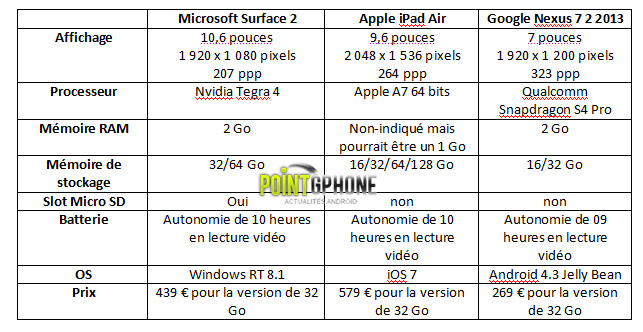 ipad air vs nexus 7 2013 vs surface 2 231001