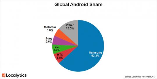 part de marché android samsung 121101