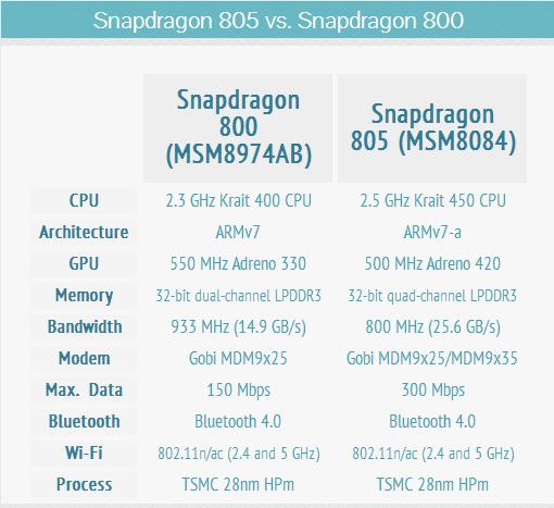 Snapdragon 805 vs snapdragon 800 031201