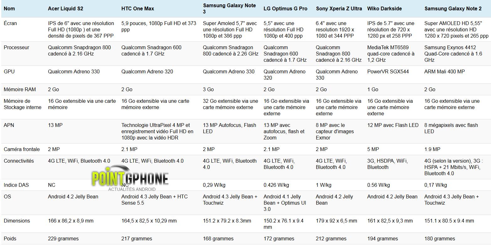comparaison phablettes 2012 2013