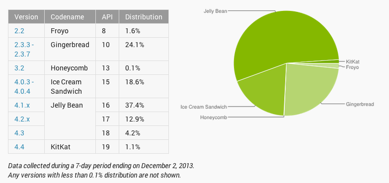 distribution android 0312