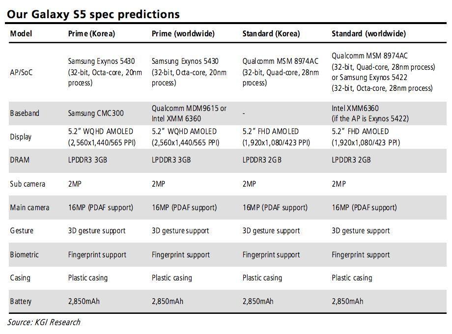 prédiction kgi galaxy s5 2701