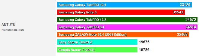 test benchmark galaxu tabpro 100102