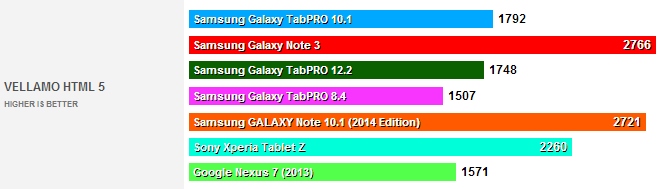 test benchmark galaxy tabpro 100103