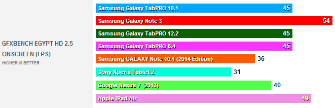 test benchmark galaxy tabpro 100104