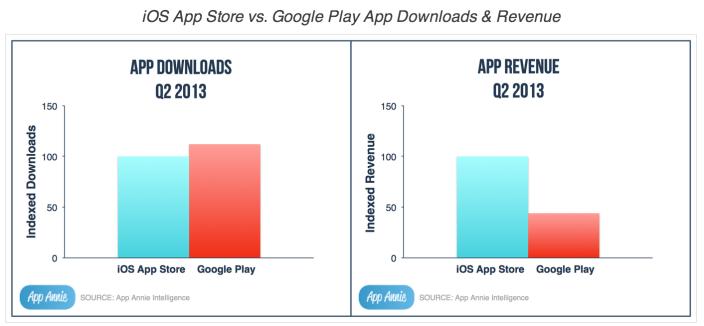 Schéma : Google Play dépasse App Store