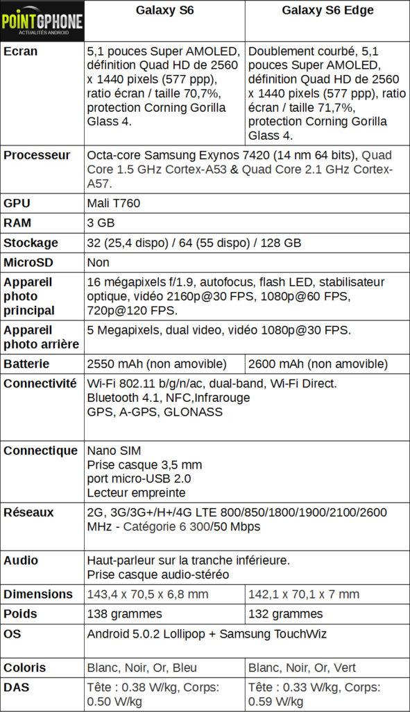 Fiche technique du Samsung Galaxy s6 : Pointgphone.com