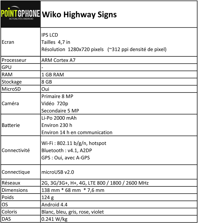 Photo Fiche technique Wiko Highway Signs : Pointgphone.com